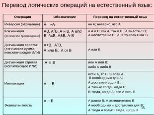 * Перевод логических операций на естественный язык: Операция Обозначение Перевод