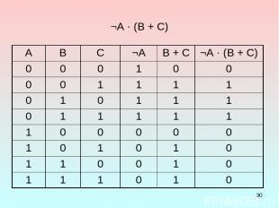 * ¬А · (В + С) A B C ¬А B + C ¬А · (В + С) 0 0 0 1 0 0 0 0 1 1 1 1 0 1 0 1 1 1 0