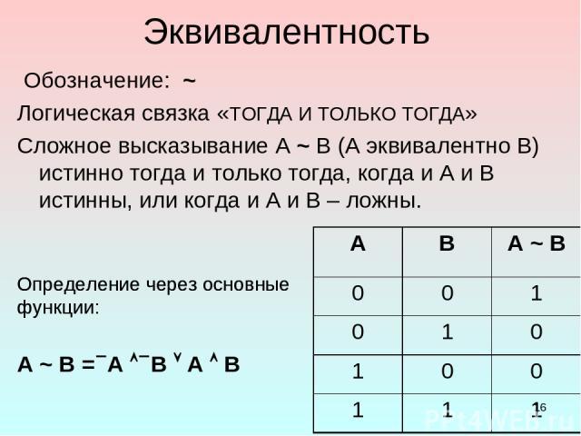 * Эквивалентность Обозначение: ~ Логическая связка «ТОГДА И ТОЛЬКО ТОГДА» Сложное высказывание А ~ В (А эквивалентно В) истинно тогда и только тогда, когда и А и В истинны, или когда и А и В – ложны. A ~ B = А B A В Определение через основные функци…