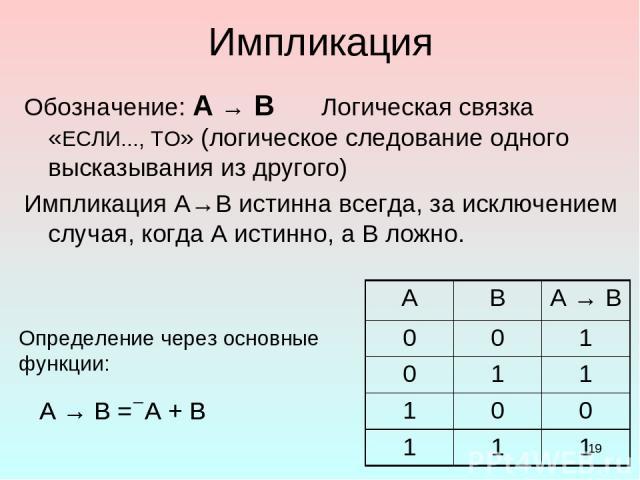 * Импликация Обозначение: А → В Логическая связка «ЕСЛИ..., ТО» (логическое следование одного высказывания из другого) Импликация А→В истинна всегда, за исключением случая, когда А истинно, а В ложно. Определение через основные функции: A → B = А + …