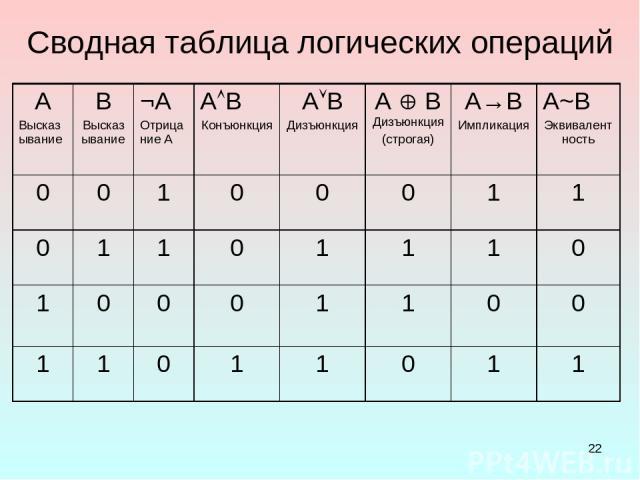 * Сводная таблица логических операций A Высказывание B Высказывание ¬А Отрицание А А В Конъюнкция А В Дизъюнкция А В Дизъюнкция (строгая) А→В Импликация А~В Эквивалентность 0 0 1 0 0 0 1 1 0 1 1 0 1 1 1 0 1 0 0 0 1 1 0 0 1 1 0 1 1 0 1 1