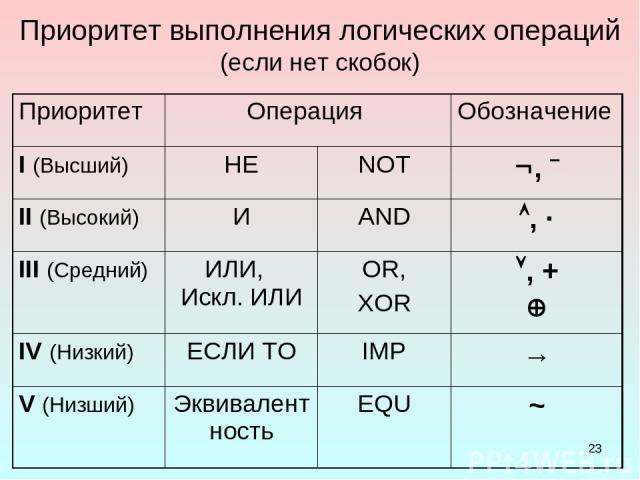 * Приоритет выполнения логических операций (если нет скобок) Приоритет Операция Обозначение I (Высший) НЕ NOT , ¯ II (Высокий) И AND , · III (Средний) ИЛИ, Искл. ИЛИ OR, XOR , + IV (Низкий) ЕСЛИ ТО IMP → V (Низший) Эквивалентность EQU ~