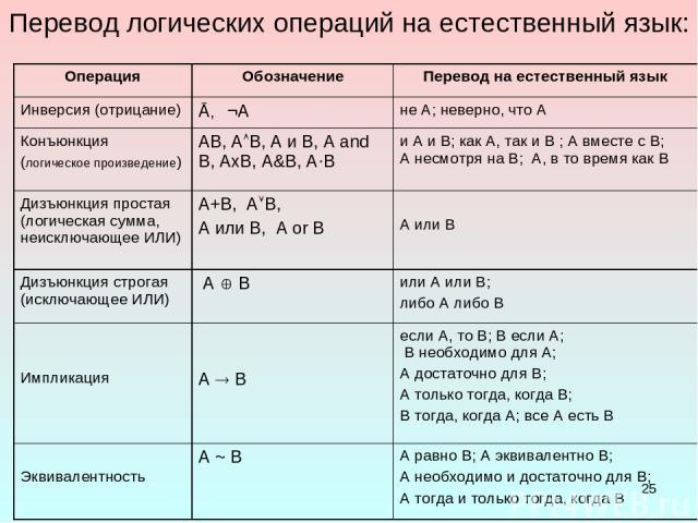 * Перевод логических операций на естественный язык: Операция Обозначение Перевод на естественный язык Инверсия (отрицание) Ā, ¬А не А; неверно, что А Конъюнкция (логическое произведение) АВ, А В, А и В, A and B, АxВ, A&B, A·B и А и В; как А, так и В…