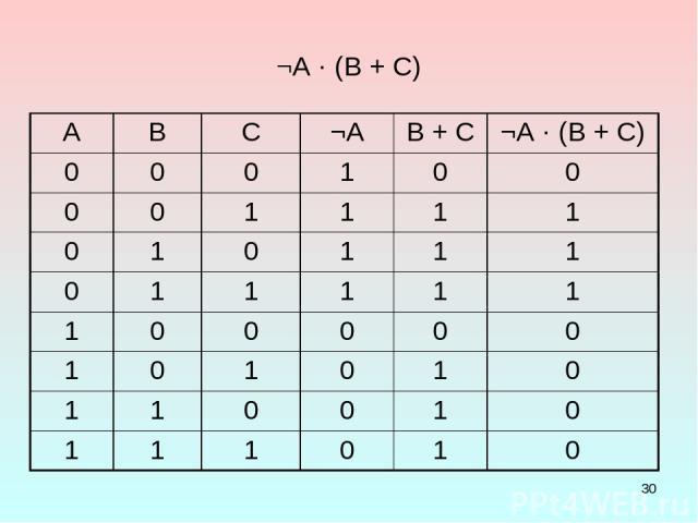 * ¬А · (В + С) A B C ¬А B + C ¬А · (В + С) 0 0 0 1 0 0 0 0 1 1 1 1 0 1 0 1 1 1 0 1 1 1 1 1 1 0 0 0 0 0 1 0 1 0 1 0 1 1 0 0 1 0 1 1 1 0 1 0