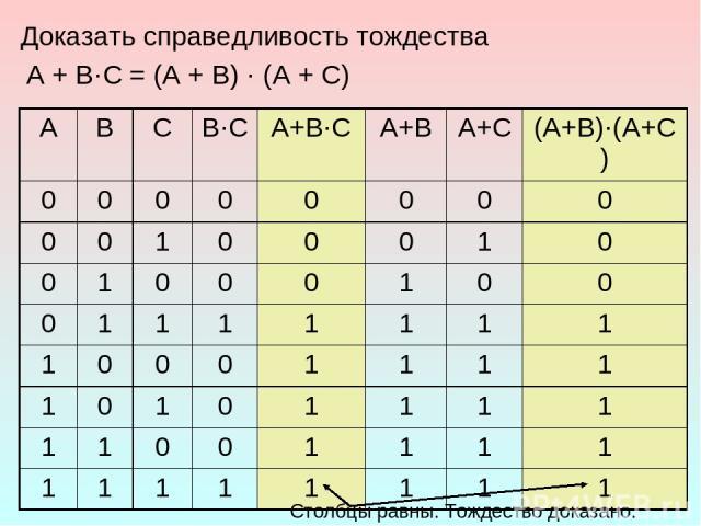 * Доказать справедливость тождества A + B·C = (A + B) · (A + C) Столбцы равны. Тождество доказано. A B C B·C A+B·C A+B A+C (A+B)·(A+C) 0 0 0 0 0 0 0 0 0 0 1 0 0 0 1 0 0 1 0 0 0 1 0 0 0 1 1 1 1 1 1 1 1 0 0 0 1 1 1 1 1 0 1 0 1 1 1 1 1 1 0 0 1 1 1 1 1 …