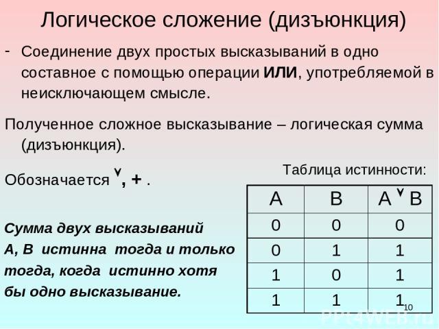* Логическое сложение (дизъюнкция) Соединение двух простых высказываний в одно составное с помощью операции ИЛИ, употребляемой в неисключающем смысле. Полученное сложное высказывание – логическая сумма (дизъюнкция). Обозначается , + . Таблица истинн…
