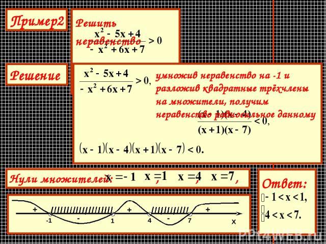 умножив неравенство на -1 и разложив квадратные трёхчлены на множители, получим неравенство равносильное данному + - + - +