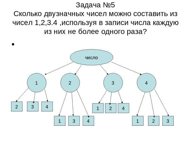 Задача №5 Сколько двузначных чисел можно составить из чисел 1,2,3.4 ,используя в записи числа каждую из них не более одного раза? число 1 2 3 4 2 3 4 1 3 4 1 2 4 1 2 3