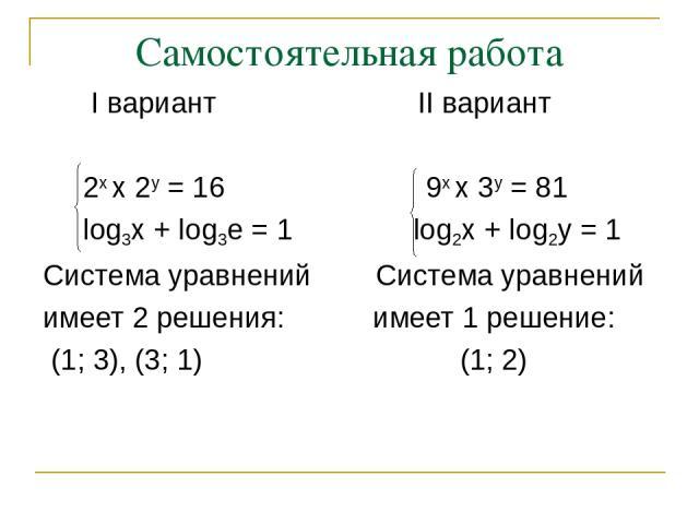 Самостоятельная работа I вариант II вариант 2х х 2у = 16 9х х 3у = 81 log3x + log3e = 1 log2x + log2y = 1 Система уравнений Система уравнений имеет 2 решения: имеет 1 решение: (1; 3), (3; 1) (1; 2)
