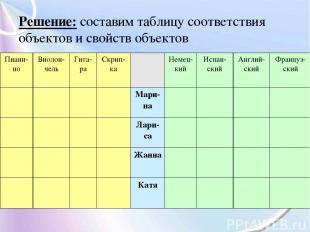 Решение: составим таблицу соответствия объектов и свойств объектов Пиани-но Виол