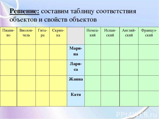 Решение: составим таблицу соответствия объектов и свойств объектов Пиани-но Виолон-чель Гита-ра Скрип-ка Немец-кий Испан-ский Англий-ский Француз-ский Мари-на Лари-са Жанна Катя