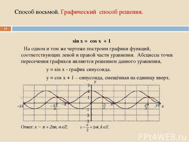 Способ восьмой. Графический способ решения. На одном и том же чертеже построим графики функций, соответствующих левой и правой части уравнения. Абсциссы точек пересечения графиков являются решением данного уравнения, у = sin х - график синусоида. у …