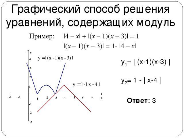 Графический способ решения уравнений, содержащих модуль  4 – x  +  (x – 1)(x – 3)  = 1 Ответ: 3 y1=   (x-1)(x-3)   y2= 1 -   x-4    (x – 1)(x – 3)  = 1-  4 – x  Пример: