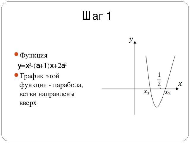 Шаг 1 Функция y=x2-(a+1)x+2a2 График этой функции - парабола, ветви направлены вверх