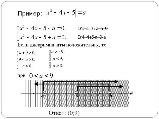 Пример: Если дискриминанты положительны, то при D/4=4+5+a=a+9 D/4=4+5-a=9-a Ответ: (0;9)