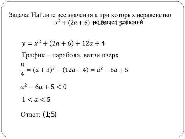 Задача: Найдите все значения а при которых неравенство не имеет решений Ответ: (1;5) График – парабола, ветви вверх