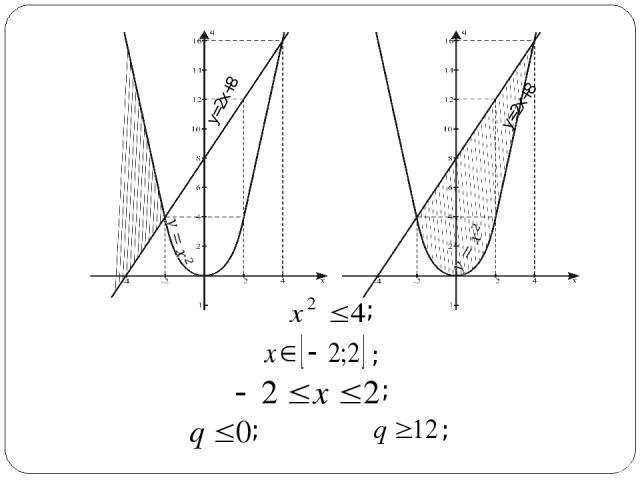 y=2x+8 y=2x+8 ; ; ; ; ;
