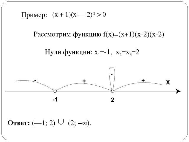 (х + 1)(х — 2) 2 > 0 Пример: Ответ: (—1; 2) (2; +∞). Рассмотрим функцию f(x)=(x+1)(x-2)(x-2) Нули функции: х1=-1, х2=х3=2