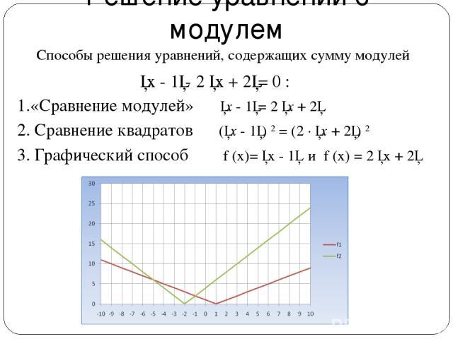 Решение уравнений с модулем 1.«Сравнение модулей» │x - 1│= 2 │x + 2│ 2. Сравнение квадратов (│x - 1│) 2 = (2 ∙ │x + 2│) 2 3. Графический способ f (x)= │x - 1│ и f (x) = 2 │x + 2│ Способы решения уравнений, содержащих сумму модулей │x - 1│- 2 │x + 2│= 0 :
