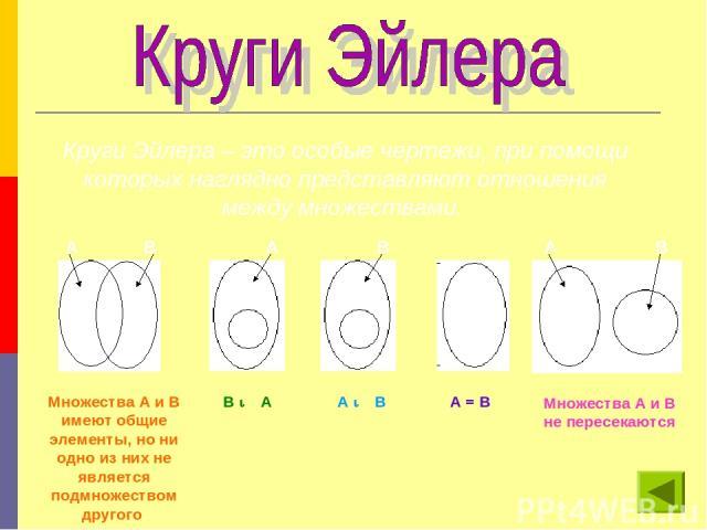 Круги Эйлера – это особые чертежи, при помощи которых наглядно представляют отношения между множествами. Множества А и В имеют общие элементы, но ни одно из них не является подмножеством другого В М А А М В А = В Множества А и В не пересекаются А В …