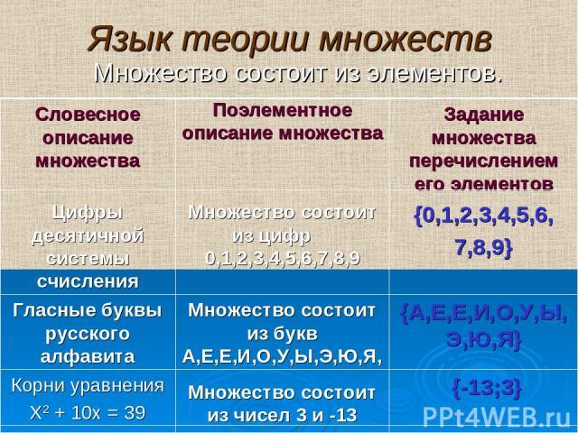 Язык теории множеств Множество состоит из элементов. {-13;3} Множество состоит из чисел 3 и -13 Корни уравнения Х2 + 10х = 39 {А,Е,Е,И,О,У,Ы,Э,Ю,Я} Множество состоит из букв А,Е,Е,И,О,У,Ы,Э,Ю,Я, Гласные буквы русского алфавита {0,1,2,3,4,5,6, 7,8,9}…