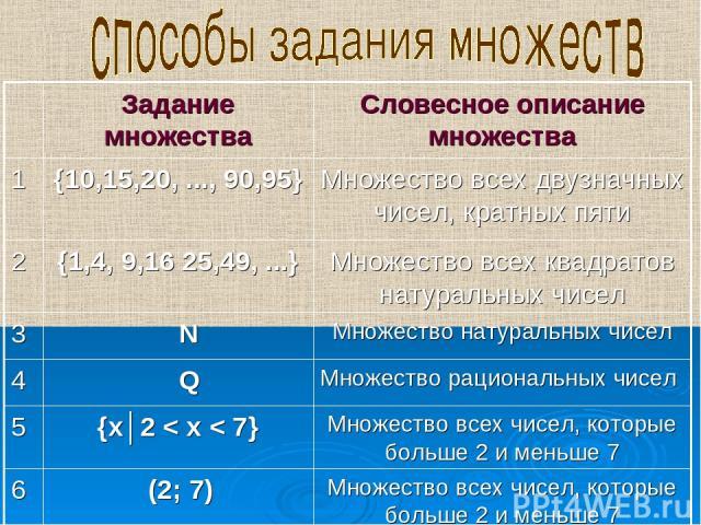 Множество всех чисел, которые больше 2 и меньше 7 (2; 7) 6 Множество всех чисел, которые больше 2 и меньше 7 {х│2 < х < 7} 5 Множество рациональных чисел Q 4 Множество натуральных чисел N 3 Множество всех квадратов натуральных чисел {1,4, 9,16 25,49…
