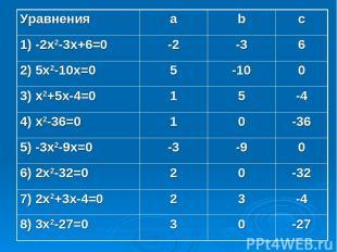 Уравнения a b c 1) -2x2-3x+6=0 -2 -3 6 2) 5x2-10x=0 5 -10 0 3) x2+5x-4=0 1 5 -4