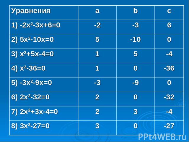 Уравнения a b c 1) -2x2-3x+6=0 -2 -3 6 2) 5x2-10x=0 5 -10 0 3) x2+5x-4=0 1 5 -4 4) x2-36=0 1 0 -36 5) -3x2-9x=0 -3 -9 0 6) 2x2-32=0 2 0 -32 7) 2x2+3x-4=0 2 3 -4 8) 3x2-27=0 3 0 -27