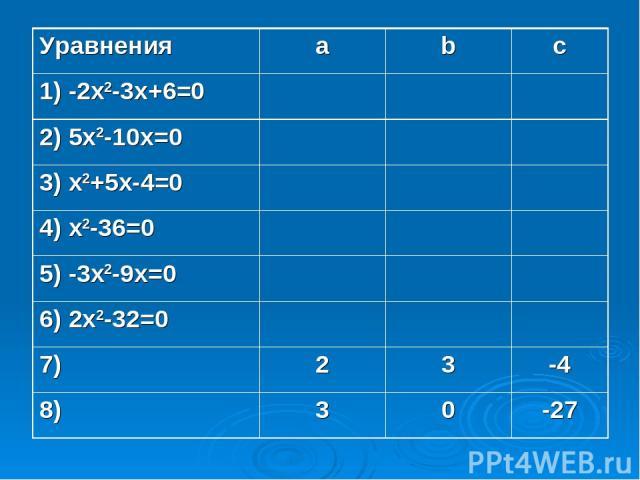 Уравнения a b c 1) -2x2-3x+6=0 2) 5x2-10x=0 3) x2+5x-4=0 4) x2-36=0 5) -3x2-9x=0 6) 2x2-32=0 7) 2 3 -4 8) 3 0 -27