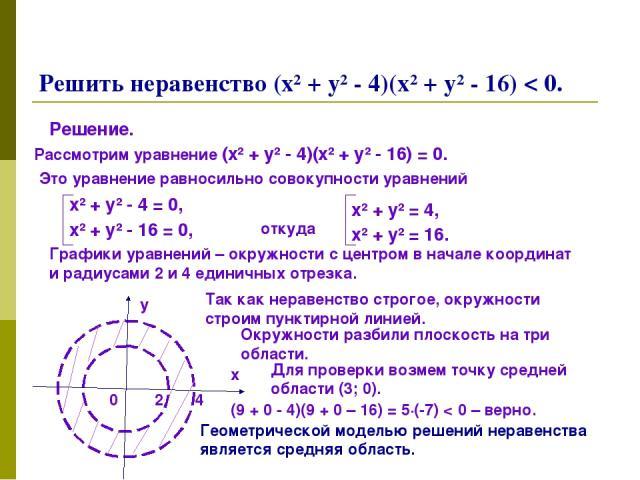 Решить неравенство (х² + у² - 4)(х² + у² - 16) < 0. Решение. Рассмотрим уравнение (х² + у² - 4)(х² + у² - 16) = 0. Это уравнение равносильно совокупности уравнений х² + у² - 4 = 0, х² + у² - 16 = 0, откуда х² + у² = 4, х² + у² = 16. Графики уравнени…