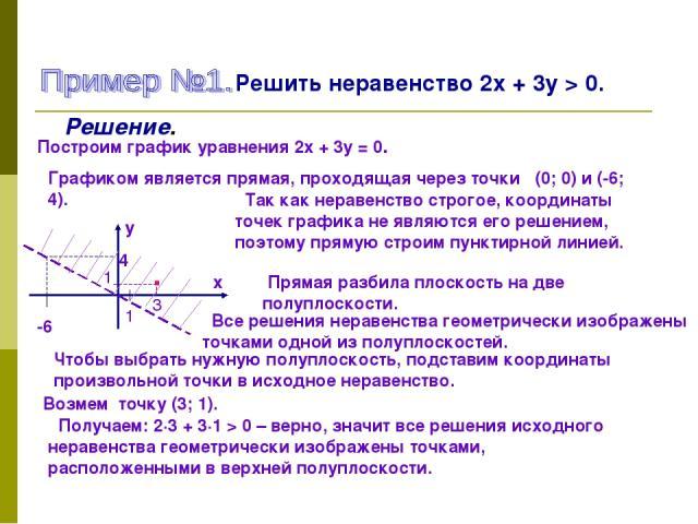Решить неравенство 2х + 3у > 0. Решение. Построим график уравнения 2х + 3у = 0. Графиком является прямая, проходящая через точки (0; 0) и (-6; 4). х у 1 -6 4 Так как неравенство строгое, координаты точек графика не являются его решением, поэтому пря…