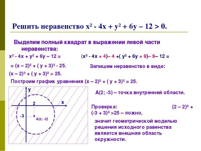 Решить неравенство х² - 4х + у² + 6у – 12 > 0. Выделим полный квадрат в выражении левой части неравенства: х² - 4х + у² + 6у – 12 = (х² - 4х + 4)– 4 +( у² + 6у + 9)– 9– 12 = = (х – 2)² + ( у + 3)² - 25. Запишем неравенство в виде: (х – 2)² + ( у + 3…