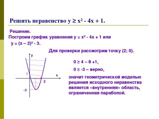 Решить неравенство у ≥ х² - 4х + 1. Решение. Построим график уравнения у = х² - 4х + 1 или у = (х – 2)² - 3. 2 -3 х у 1 Для проверки рассмотрим точку (2; 0). 0 ≥ 4 – 8 +1, 0 ≥ -3 – верно, значит геометрической моделью решения исходного неравенства я…