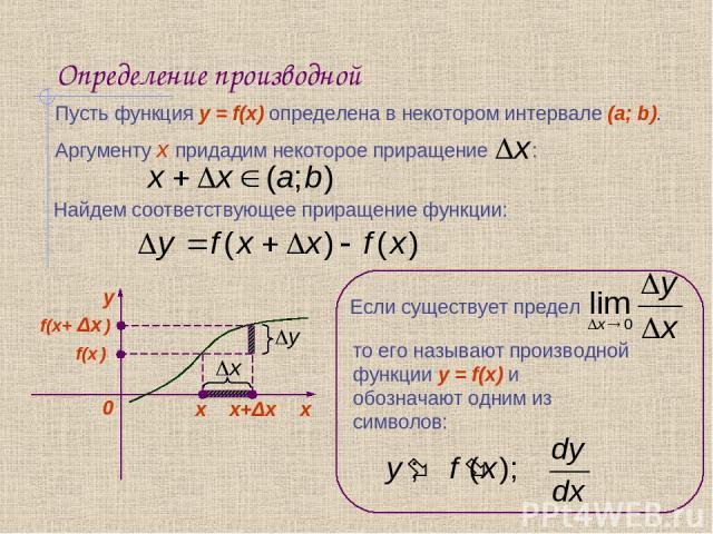 Определение производной Пусть функция y = f(x) определена в некотором интервале (a; b). Аргументу x придадим некоторое приращение : х f(x ) x+Δx f(x+ Δx ) Найдем соответствующее приращение функции: Если существует предел то его называют производной …