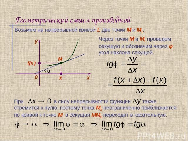 Геометрический смысл производной Возьмем на непрерывной кривой L две точки М и М1: х f(x ) x+Δx М М1 f(x+ Δx ) Через точки М и М1 проведем секущую и обозначим через φ угол наклона секущей.