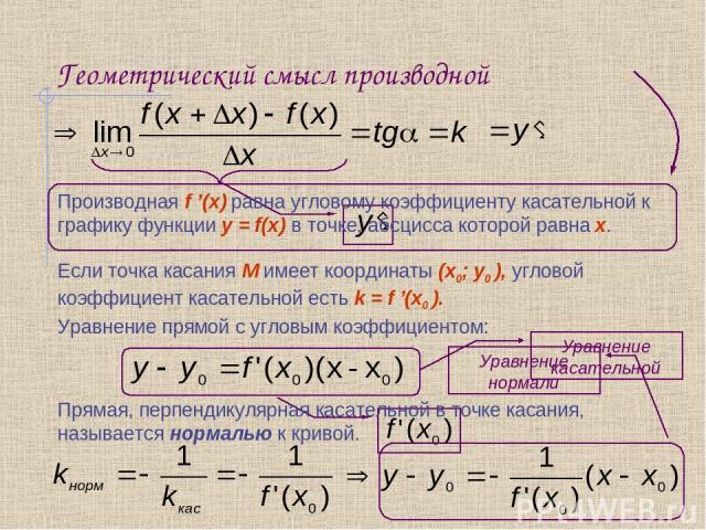 Геометрический смысл производной Производная f '(x) равна угловому коэффициенту касательной к графику функции y = f(x) в точке, абсцисса которой равна x. Если точка касания М имеет координаты (x0; y0 ), угловой коэффициент касательной есть k = f '(x…