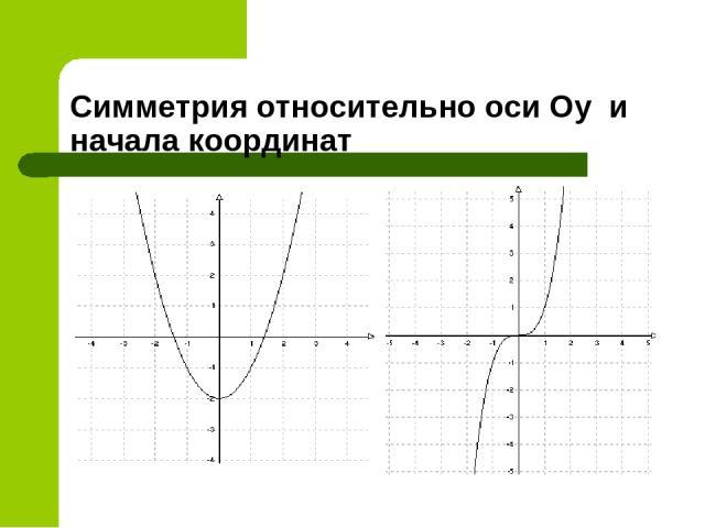 Симметрия относительно оси Оу и начала координат