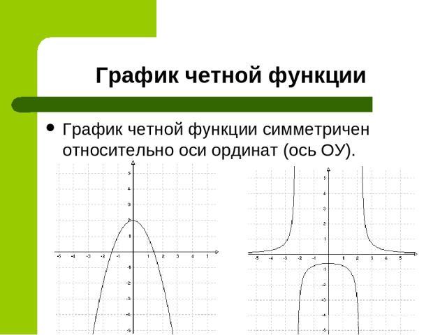 График четной функции График четной функции симметричен относительно оси ординат (ось ОУ).