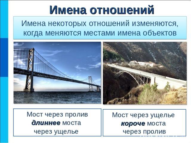 Имена некоторых отношений изменяются, когда меняются местами имена объектов Мост через пролив длиннее моста через ущелье Мост через ущелье короче моста через пролив Имена отношений