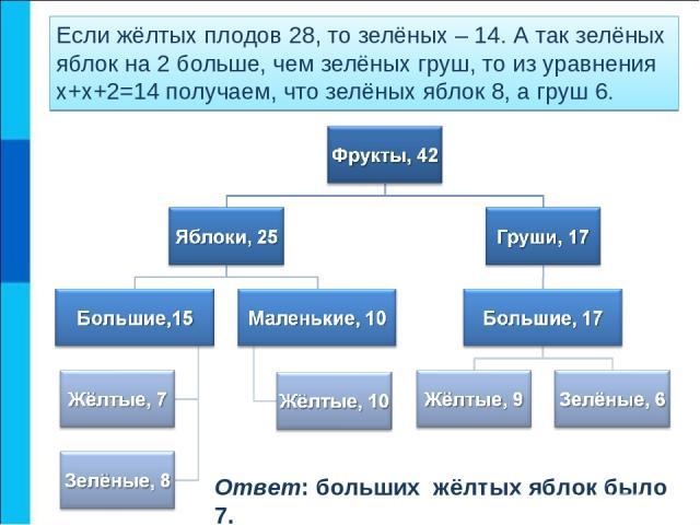 Если жёлтых плодов 28, то зелёных – 14. А так зелёных яблок на 2 больше, чем зелёных груш, то из уравнения х+х+2=14 получаем, что зелёных яблок 8, а груш 6. Ответ: больших жёлтых яблок было 7.