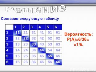Составим следующую таблицу Вероятность: P(A)=6/36= =1/6. 1 2 3 4 5 6 1 11 21 31