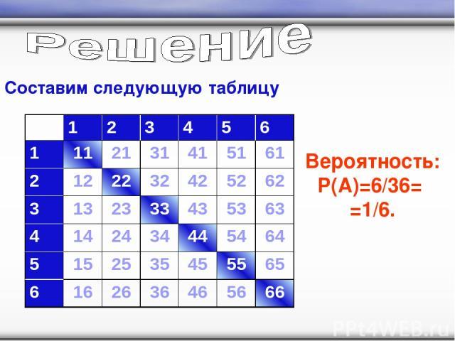 Составим следующую таблицу Вероятность: P(A)=6/36= =1/6. 1 2 3 4 5 6 1 11 21 31 41 51 61 2 12 22 32 42 52 62 3 13 23 33 43 53 63 4 14 24 34 44 54 64 5 15 25 35 45 55 65 6 16 26 36 46 56 66