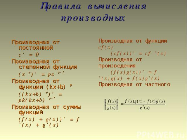 Правила вычисления производных Производная от постоянной c' = 0 Производная от степенной функции (x p)' = px p-1 Производная от функции (kx+b) p ((kx+b) p)' = pk(kx+b) p-1 Производная от суммы функций (f(x) + g(x))' = f '(x) + g'(x) Производная от ф…