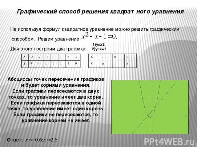 Графический способ решения квадратного уравнения Не используя формул квадратное уравнение можно решить графическим способом. Решим уравнение Для этого построим два графика: Ответ: Абсциссы точек пересечения графиков и будет корнями уравнения. Если г…