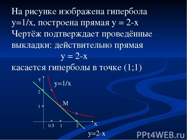 На рисунке изображена гипербола y=1/x, построена прямая y = 2-x Чертёж подтверждает проведённые выкладки: действительно прямая y = 2-x касается гиперболы в точке (1;1) M