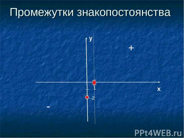 Промежутки знакопостоянства 1 x y -2 + -