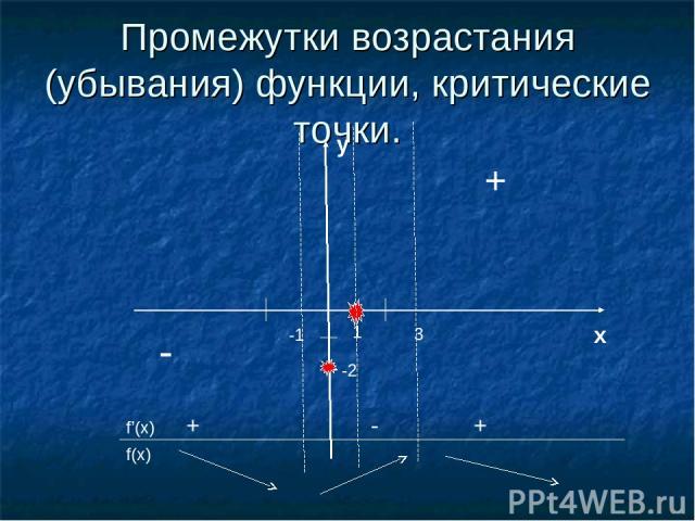 Промежутки возрастания (убывания) функции, критические точки. 1 x y -2 + - 3 -1 f'(x) f(x) + - +