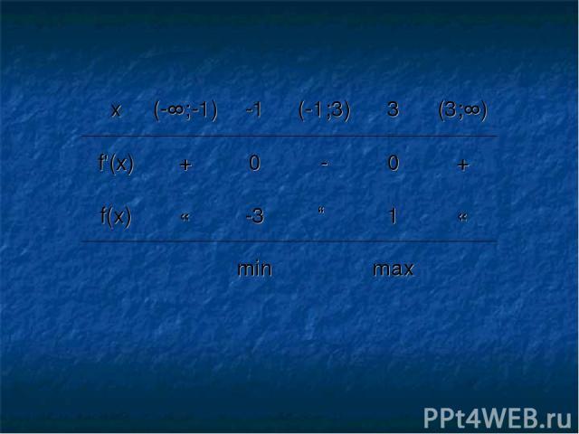 x (-∞;-1) -1 (-1;3) 3 (3;∞) f'(x) + 0 - 0 + f(x) ↘ -3 ↗ 1 ↘ min max