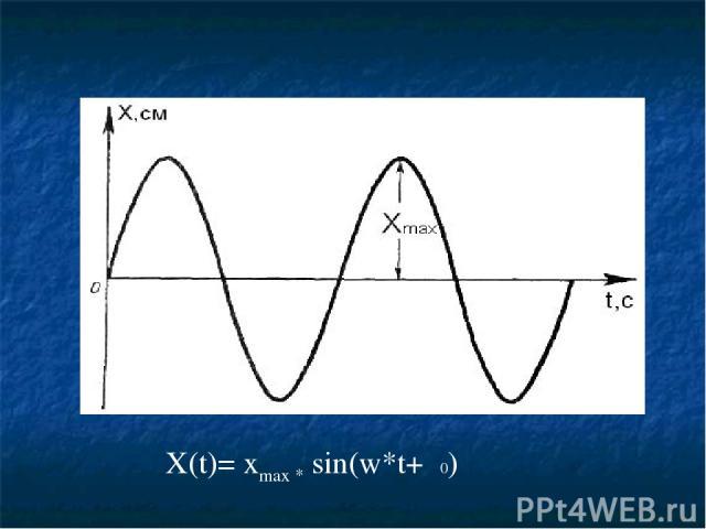 X(t)= xmax * sin(w*t+φ0)