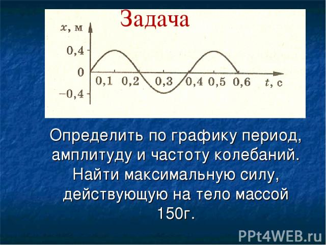Определить по графику период, амплитуду и частоту колебаний. Найти максимальную силу, действующую на тело массой 150г. Задача